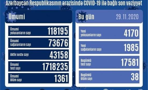 Azərbaycanda COVID-19-a 4 170 yeni yoluxma qeydə alınıb, 1 985 nəfər sağalıb, 38 nəfər vəfat edib