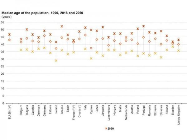 2050-ci ilədək bu ölkənin əhalisinin orta yaş həddi 50 olacaq