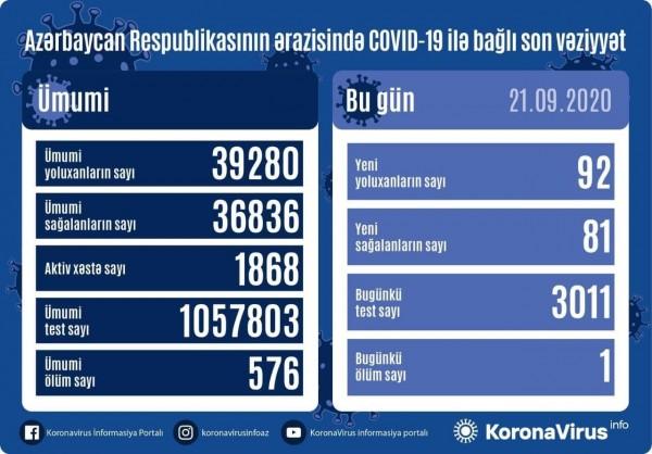 Azərbaycanda 92 nəfər koronavirusa yoluxdu, 81 nəfər sağaldı, 1 nəfər vəfat etdi