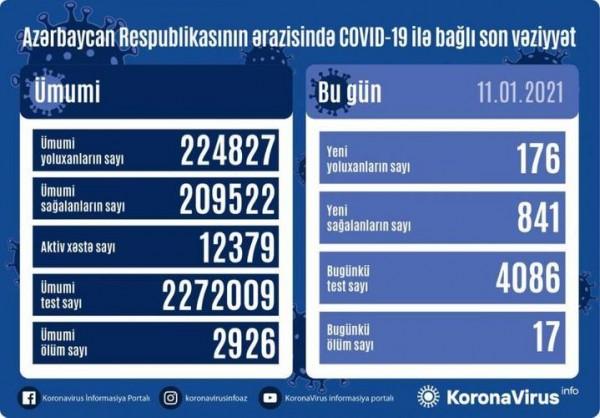 Azərbaycanda 841 nəfər COVID-19-dan sağalıb, 176 nəfər yoluxub, 17 nəfər vəfat edib