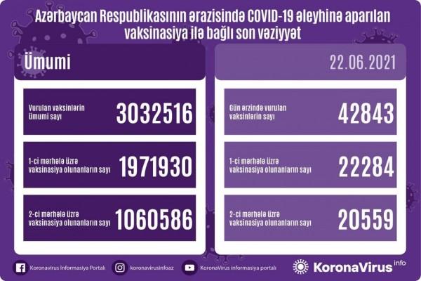 Azərbaycanda COVID-19-a qarşı peyvənd olunanların sayı 3 milyonu keçdi