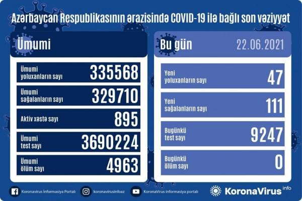 Azərbaycanda 47 nəfər koronavirusa yoluxub, ölən olmayıb