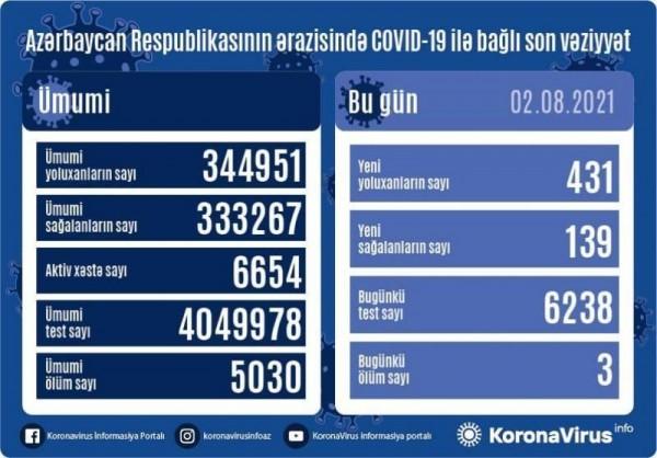 Azərbaycanda 431 nəfər koronavirusa yoluxub, 139 nəfər sağalıb